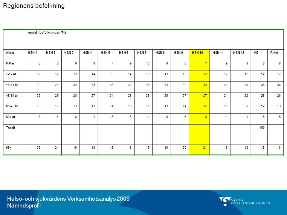 Hälso- och sjukvårdens Verksamhetsanalys 2009 Nämndsprofil Kommentar för HSN 10, Östra Skaraborg: I Östra Skaraborg når omkring 45 procent av diabetespatienter med typ2 diabetes behandlingsmålet för blodsockerkontroll.