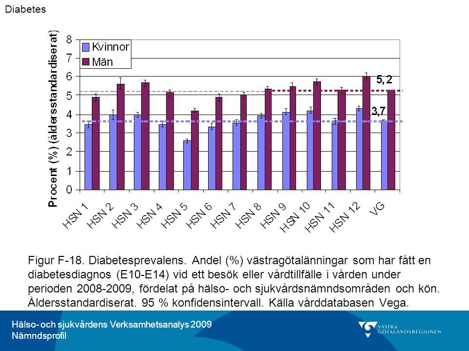 Hälso- och sjukvårdens Verksamhetsanalys 2009 Nämndsprofil Figur F-18.