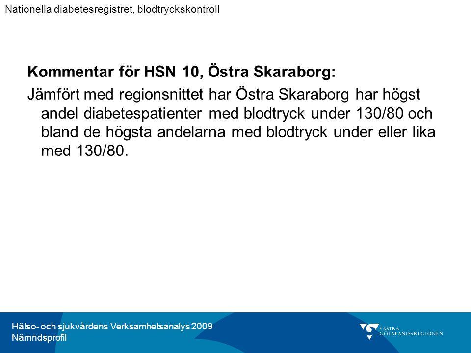 Hälso- och sjukvårdens Verksamhetsanalys 2009 Nämndsprofil Kommentar för HSN 10, Östra Skaraborg: Jämfört med regionsnittet har Östra Skaraborg har högst andel diabetespatienter med blodtryck under 130/80 och bland de högsta andelarna med blodtryck under eller lika med 130/80.