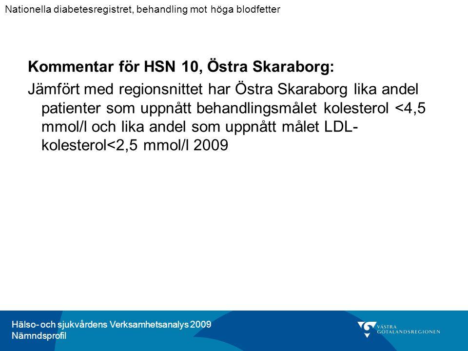 Hälso- och sjukvårdens Verksamhetsanalys 2009 Nämndsprofil Kommentar för HSN 10, Östra Skaraborg: Jämfört med regionsnittet har Östra Skaraborg lika andel patienter som uppnått behandlingsmålet kolesterol <4,5 mmol/l och lika andel som uppnått målet LDL- kolesterol<2,5 mmol/l 2009 Nationella diabetesregistret, behandling mot höga blodfetter