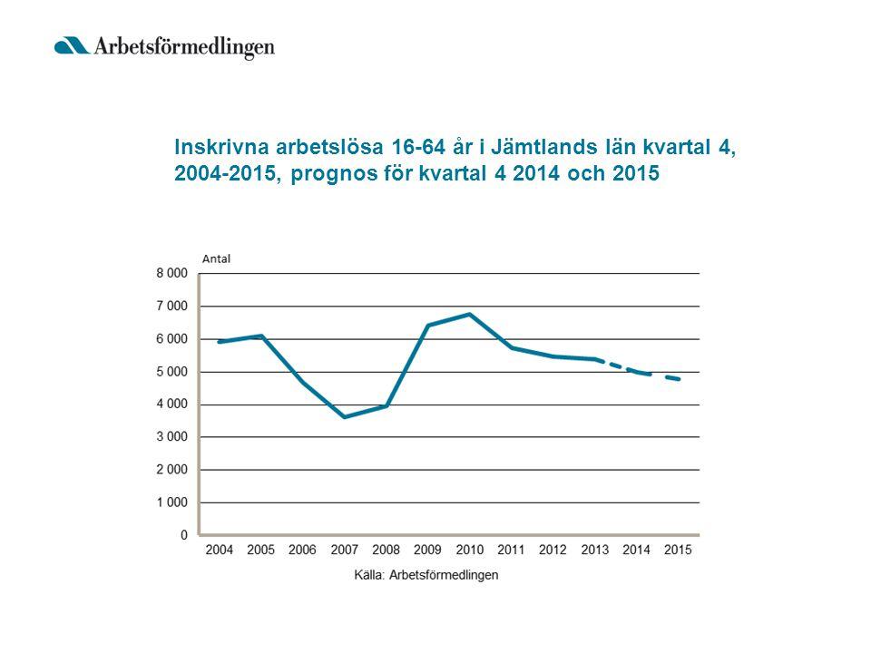 Inskrivna arbetslösa 16-64 år i Jämtlands län kvartal 4, 2004-2015, prognos för kvartal 4 2014 och 2015
