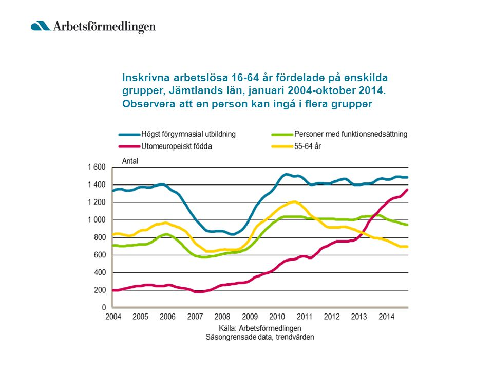 Inskrivna arbetslösa 16-64 år fördelade på enskilda grupper, Jämtlands län, januari 2004-oktober 2014. Observera att en person kan ingå i flera gruppe