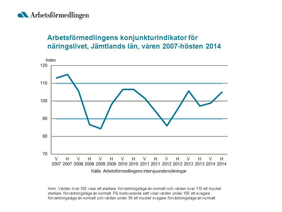 Arbetsförmedlingens konjunkturindikator för näringslivet, Jämtlands län, våren 2007-hösten 2014 Anm. Värden över 100 visar ett starkare förväntningslä