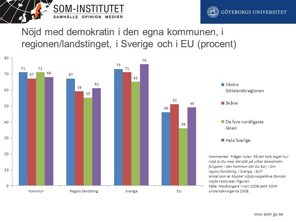 www.som.gu.se Nöjd med demokratin i den egna kommunen, i regionen/landstinget, i Sverige och i EU (procent) Kommentar: Frågan lyder: På det hela taget hur nöjd är Du med det sätt på vilket demokratin fungerar i den kommun där Du bor, i Din region/landsting, i Sverige, i EU.