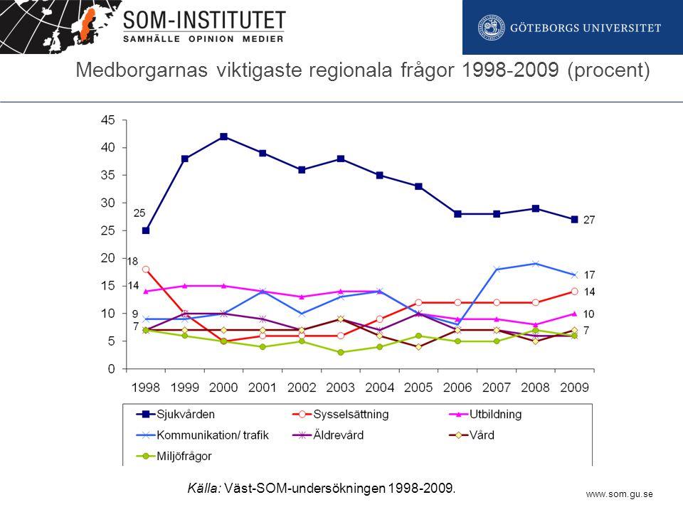 www.som.gu.se Medborgarnas viktigaste regionala frågor 1998-2009 (procent) Källa: Väst-SOM-undersökningen 1998-2009.