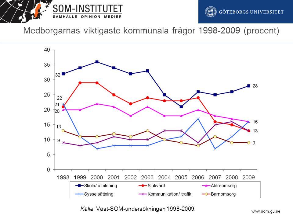 www.som.gu.se Medborgarnas viktigaste kommunala frågor 1998-2009 (procent) Källa: Väst-SOM-undersökningen 1998-2009.