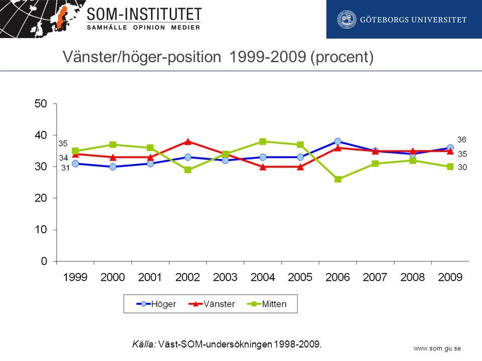 www.som.gu.se Vänster/höger-position 1999-2009 (procent) Källa: Väst-SOM-undersökningen 1998-2009.