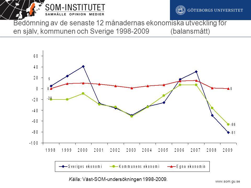 Bedömning av de senaste 12 månadernas ekonomiska utveckling för en själv, kommunen och Sverige 1998-2009 (balansmått) Källa: Väst-SOM-undersökningen 1998-2009.