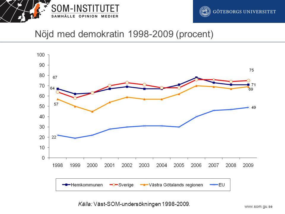 www.som.gu.se Nöjd med demokratin 1998-2009 (procent) Källa: Väst-SOM-undersökningen 1998-2009.