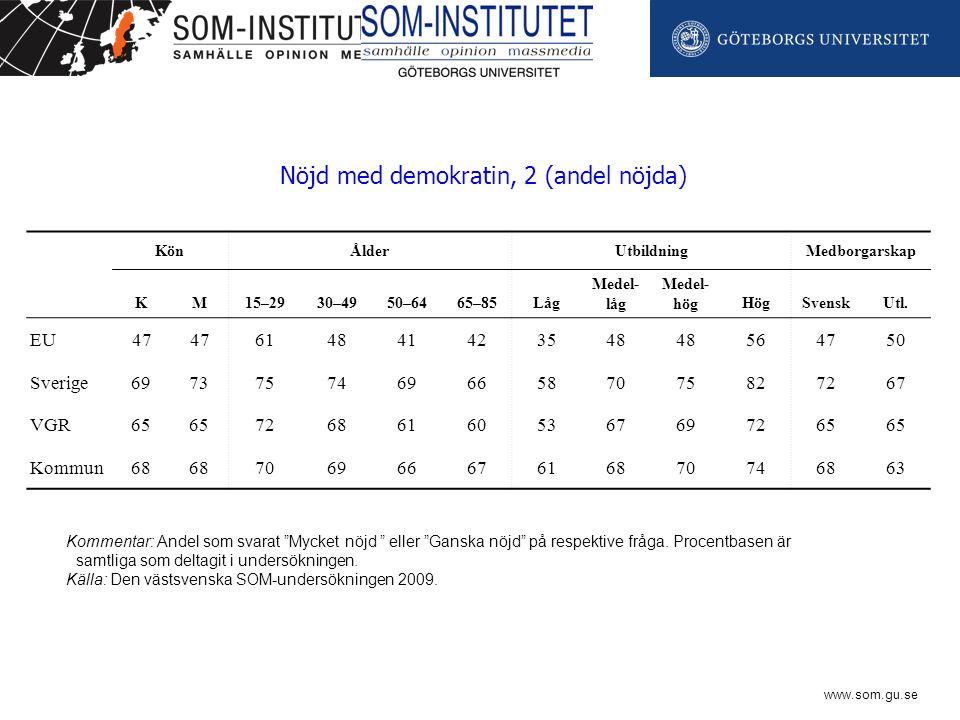 www.som.gu.se KönÅlderUtbildningMedborgarskap KM15–2930–4950–6465–85Låg Medel- låg Medel- högHögSvenskUtl.