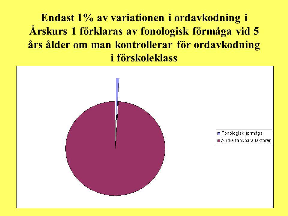 Endast 1% av variationen i ordavkodning i Årskurs 1 förklaras av fonologisk förmåga vid 5 års ålder om man kontrollerar för ordavkodning i förskolekla
