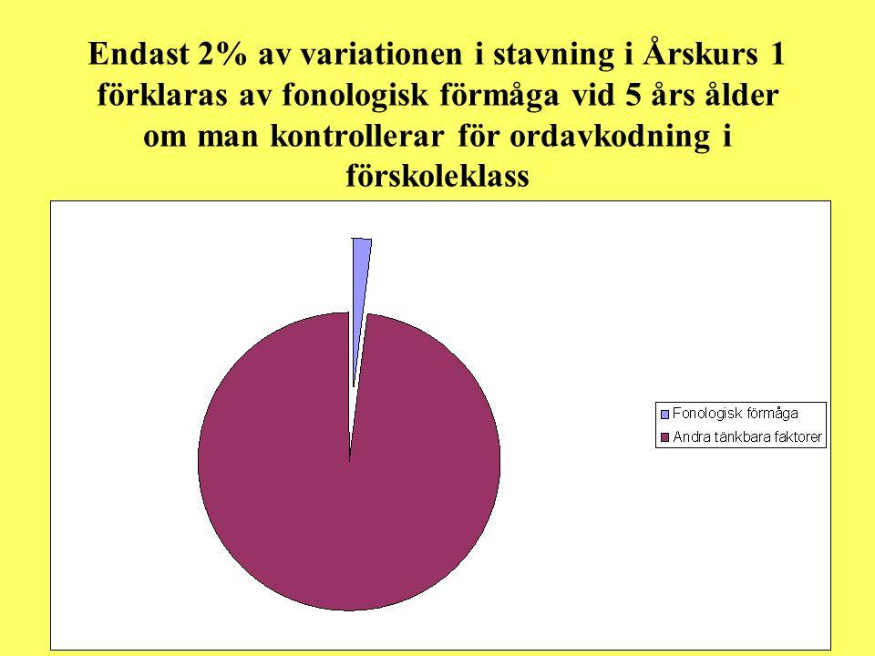 Endast 2% av variationen i stavning i Årskurs 1 förklaras av fonologisk förmåga vid 5 års ålder om man kontrollerar för ordavkodning i förskoleklass