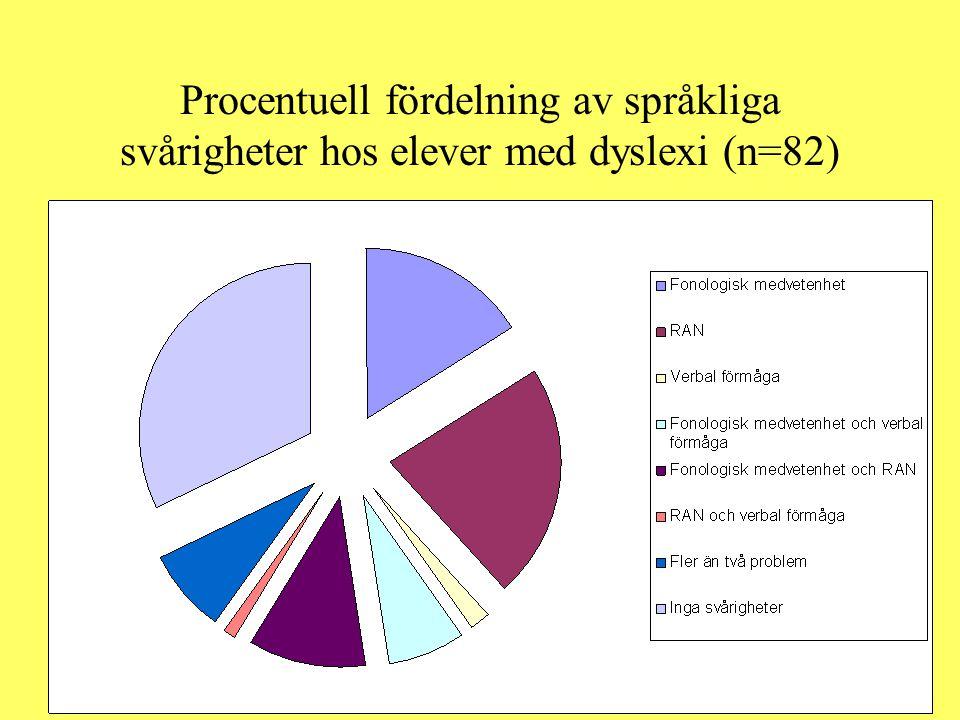 Procentuell fördelning av språkliga svårigheter hos elever med dyslexi (n=82)