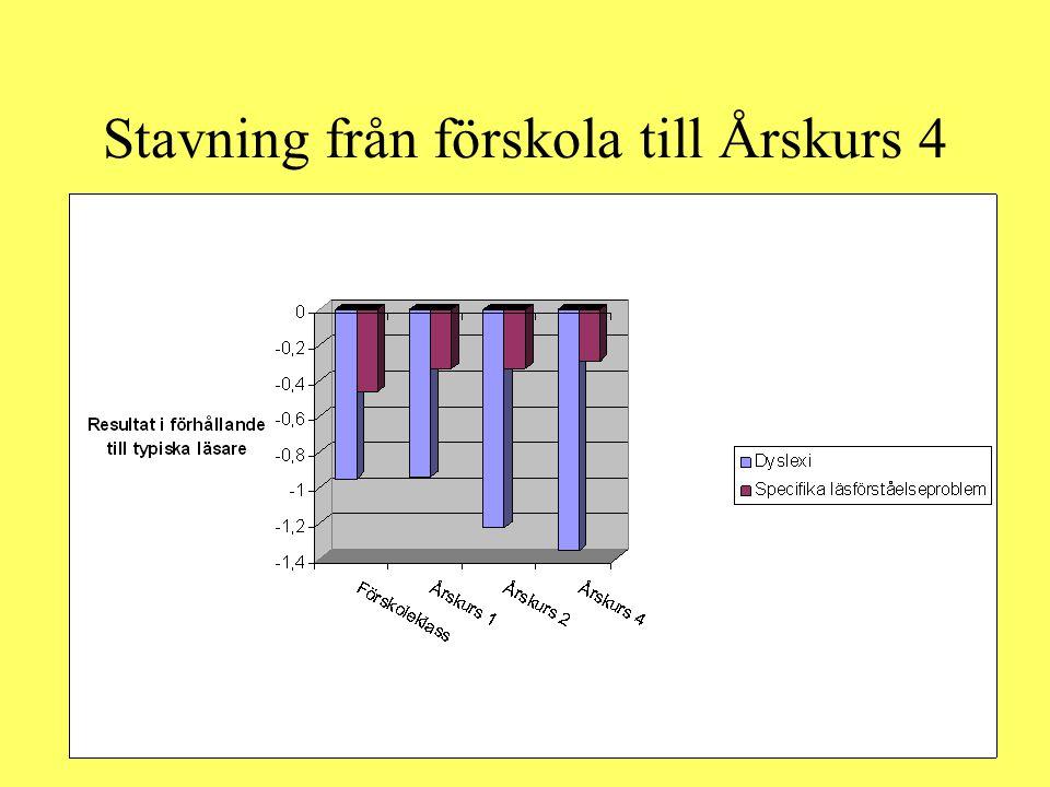 Stavning från förskola till Årskurs 4