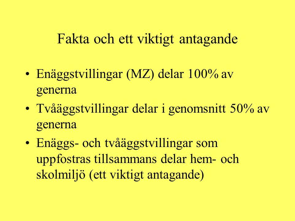 Fakta och ett viktigt antagande Enäggstvillingar (MZ) delar 100% av generna Tvåäggstvillingar delar i genomsnitt 50% av generna Enäggs- och tvåäggstvi