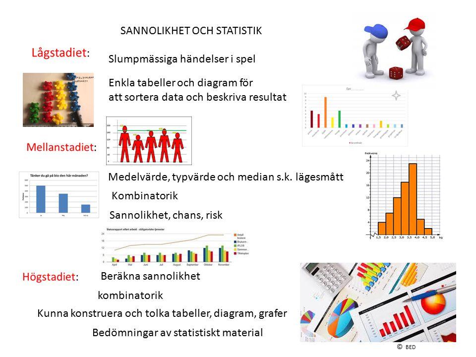 SANNOLIKHET OCH STATISTIK Slumpmässiga händelser i spel Enkla tabeller och diagram för att sortera data och beskriva resultat Medelvärde, typvärde och