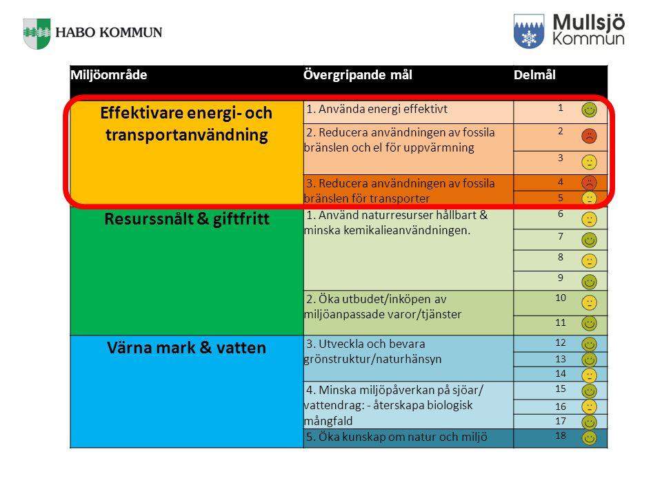MiljöområdeÖvergripande målDelmål Effektivare energi- och transportanvändning 1.