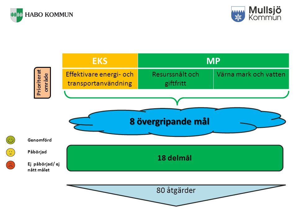 EKSMP Effektivare energi- och transportanvändning Resurssnålt och giftfritt Värna mark och vatten Prioriterat område 8 övergripande mål 80 åtgärder Genomförd Påbörjad Ej påbörjad/ ej nått målet 18 delmål
