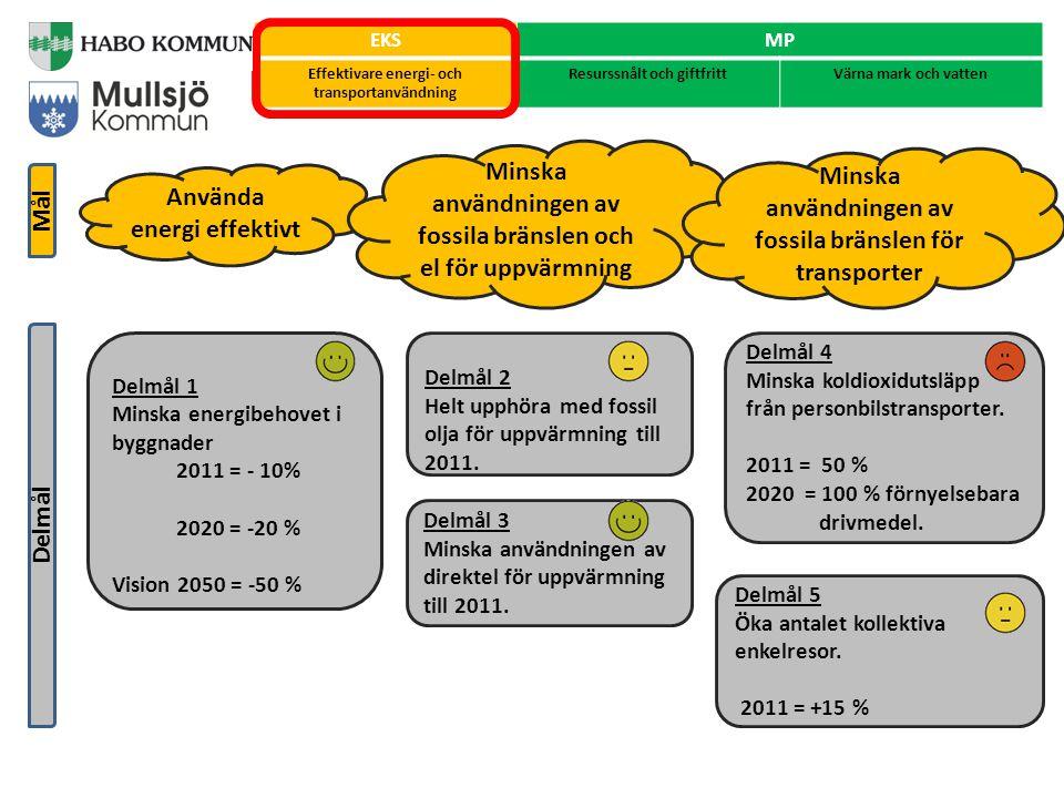 Använda naturresurser hållbart & minska kemikalieanvändningen Öka utbudet/inköpen av miljöanpassade varor EKSMP Effektivare energi- och transportanvändning Resurssnålt och giftfrittVärna mark och vatten Delmål Mål Delmål 1 År 2011 ska alla kommunala verksamheter & bolag ha upphört med användningen av utfasnings och riskminskningsämnen Delmål 3 Minska mängden hushållsavfall som går till förbränning & deponi.