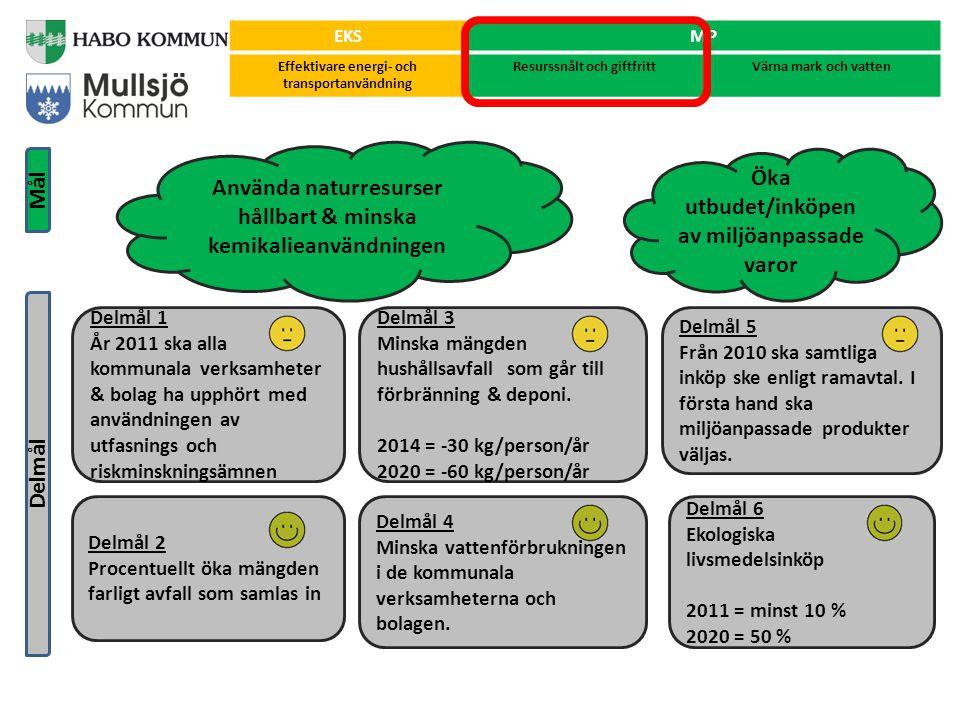 Utveckla & bevara grönstruktur & naturhänsyn Minska miljöpåverkan på sjöar & vattendrag samt återskapa biologisk mångfald Öka kunskapen om natur och miljö Delmål Mål EKSMP Effektivare energi- och transportanvändning Resurssnålt och giftfrittVärna mark och vatten Delmål 11 Minska dagvattnets miljöpåverkan Delmål 10 Öka andelen öring som når Vättern 2010 = +30 % 2020 = +75 % Delmål 13 Öka elevernas kunskaper om natur, miljö och kretslopp Delmål 7 Öka miljö- & naturhänsyn i den kommunala skogsskötseln Delmål 8 Öka tillgängligheten i naturen Delmål 9 Utveckla och bevara grönstrukturerna i tätorterna, i form av grönområden och grönstråk Delmål 12 Minska övergödningen av sjöar och vattendrag samt skydda dricksvattentäkter.