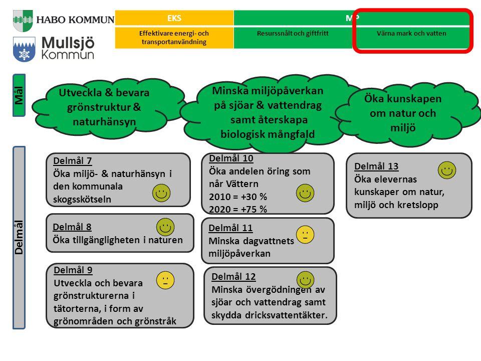 Exempel på åtgärder som genomförts under programperioden Använda energi effektivt: Energiutbilda driftpersonal Effektivisering av ventilationsanläggningar Tilläggsisolering av hyresbostäder Information i allmänhet Minska fossilt och e för uppvärmning: Undersökningar av möjlighet till spillvärme, solvärme och returträ i fjärrvärmesystemet Öka fjärrvärmeleveranser Minska fossilt för transporter: Ta fram resepolicy Utbilda i sparsam körning Ta fram gång- och cykelledsplan