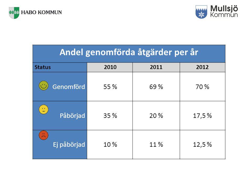 Andel genomförda åtgärder per år Status 201020112012 Genomförd 55 %69 %70 % Påbörjad 35 % 20 %17,5 % Ej påbörjad 10 % 11 %12,5 %