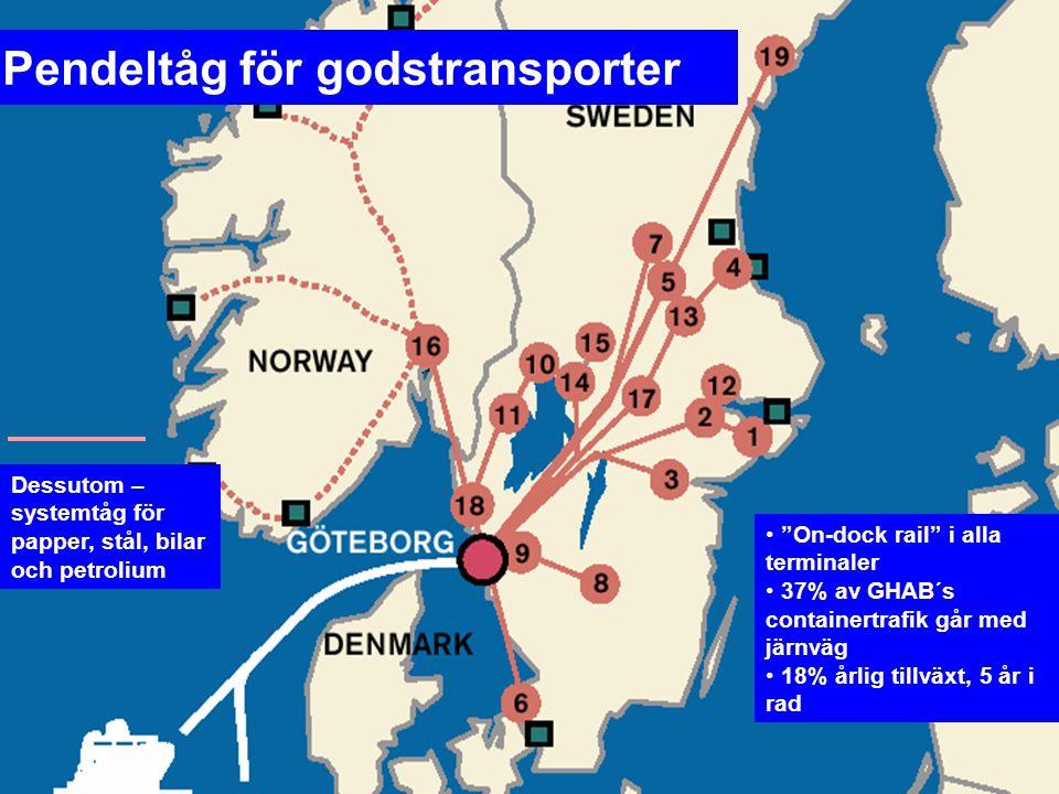 """Pendeltåg för godstransporter Dessutom – systemtåg för papper, stål, bilar och petrolium """"On-dock rail"""" i alla terminaler 37% av GHAB´s containertrafi"""