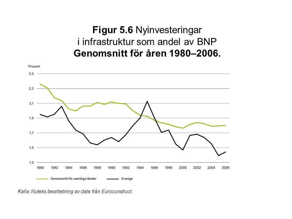 Figur 5.6 Nyinvesteringar i infrastruktur som andel av BNP Genomsnitt för åren 1980–2006. Källa: Nuteks bearbetning av data från Euroconstruct.