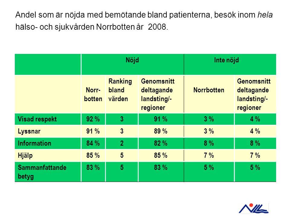NöjdInte nöjd Norr- botten Ranking bland värden Genomsnitt deltagande landsting/- regioner Norrbotten Genomsnitt deltagande landsting/- regioner Visad respekt92 %391 %3 %4 % Lyssnar91 %389 %3 %4 % Information84 %282 %8 % Hjälp85 %5 7 % Sammanfattande betyg 83 %5 5 % Andel som är nöjda med bemötande bland patienterna, besök inom hela hälso- och sjukvården Norrbotten år 2008.