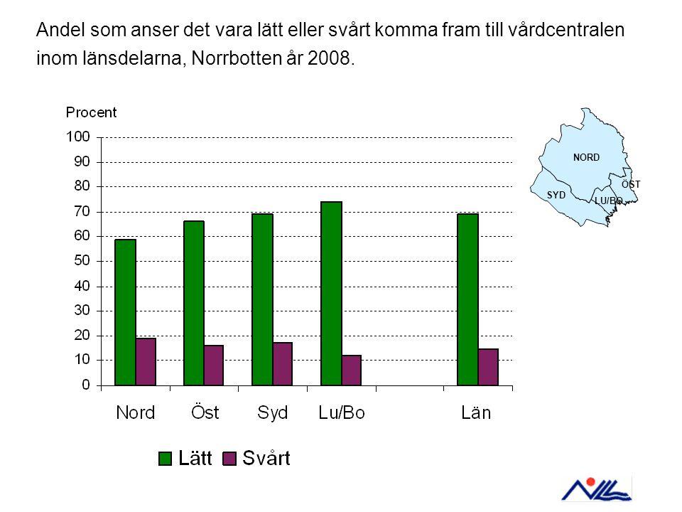 Andel som anser det vara lätt eller svårt komma fram till vårdcentralen inom länsdelarna, Norrbotten år 2008.