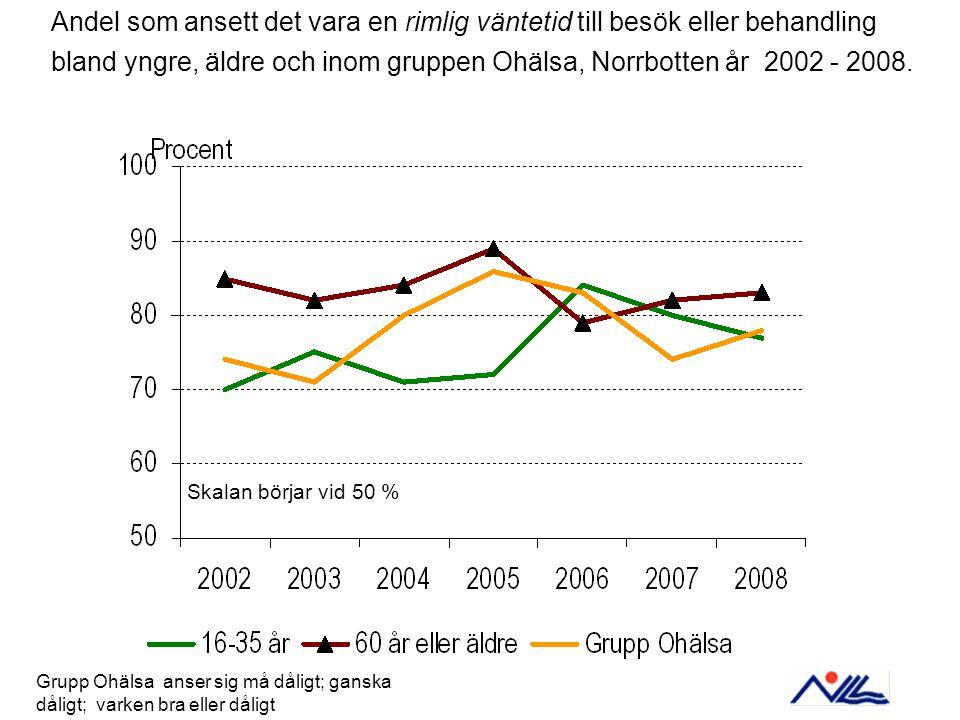 Andel som ansett det vara en rimlig väntetid till besök eller behandling bland yngre, äldre och inom gruppen Ohälsa, Norrbotten år 2002 - 2008.