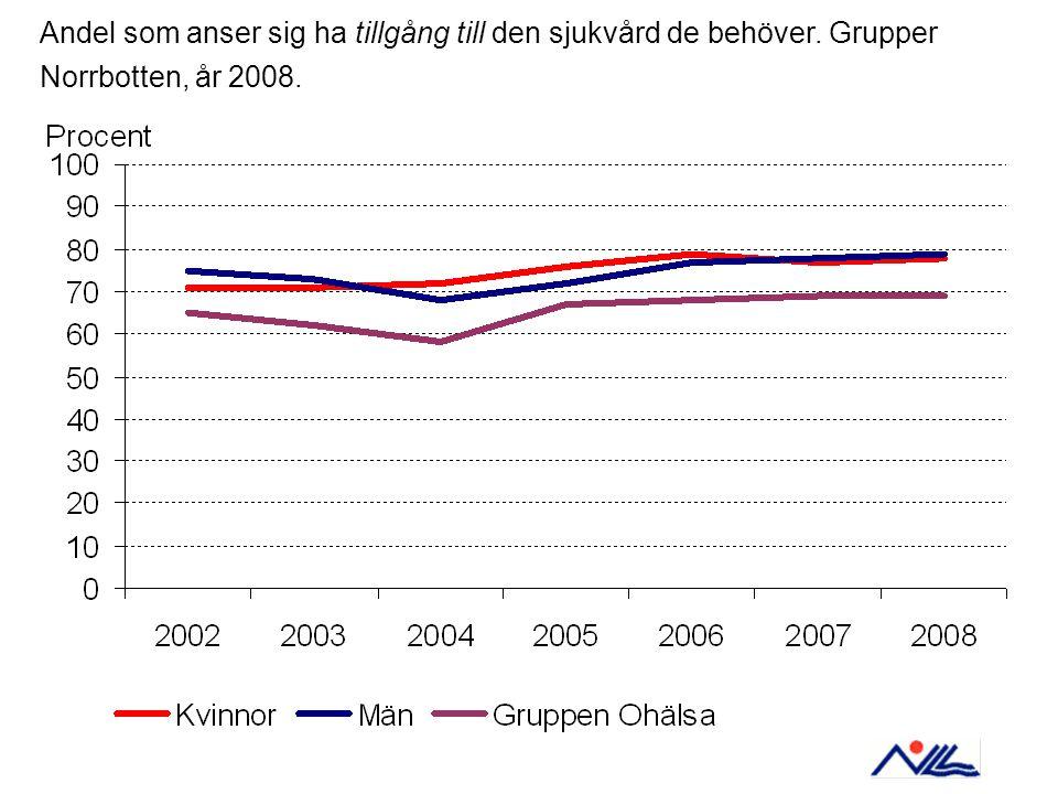 Andel som anser sig ha tillgång till den sjukvård de behöver. Grupper Norrbotten, år 2008.