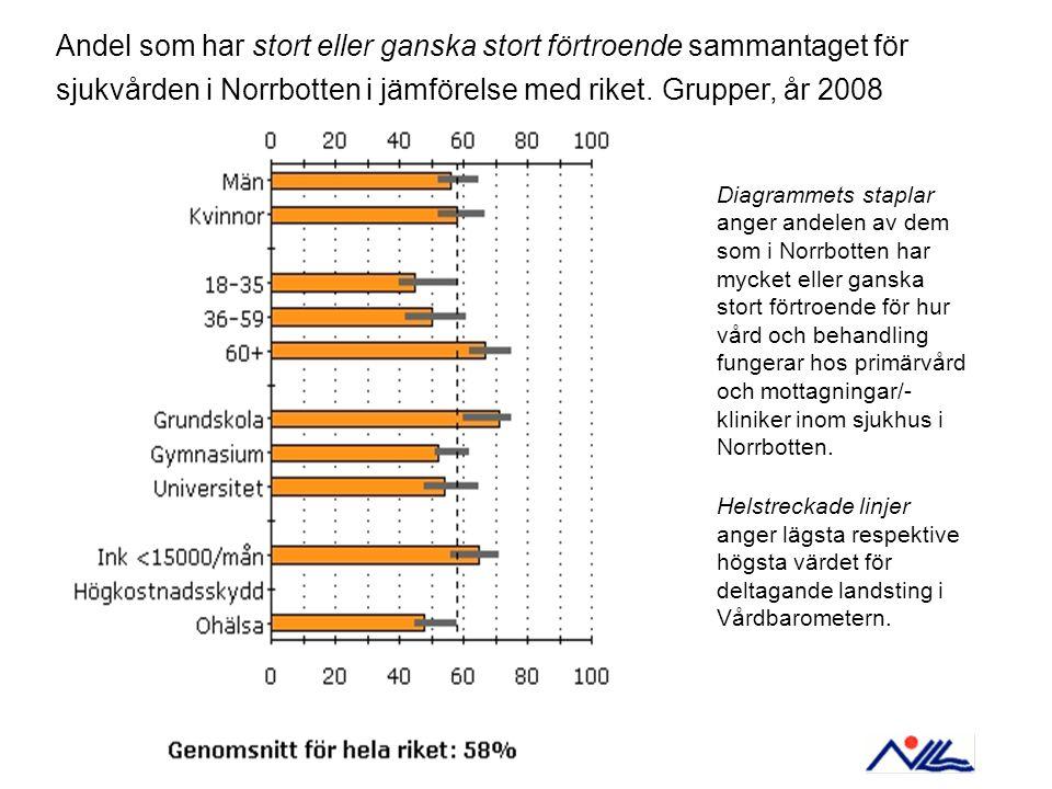 Diagrammets staplar anger andelen av dem som i Norrbotten har mycket eller ganska stort förtroende för hur vård och behandling fungerar hos primärvård och mottagningar/- kliniker inom sjukhus i Norrbotten.
