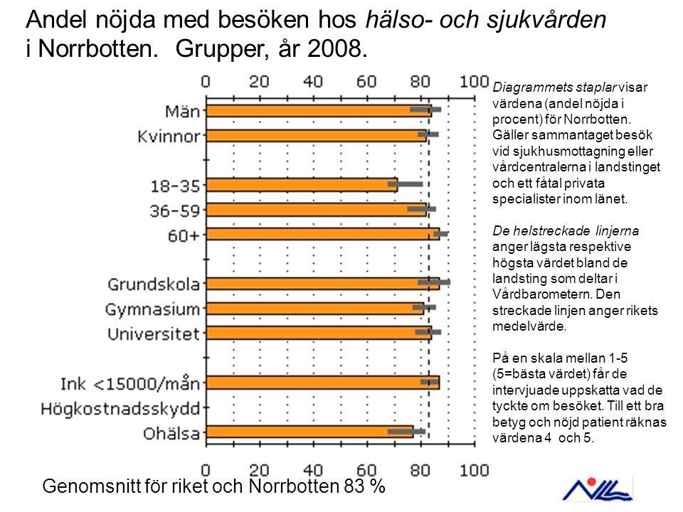 Andel nöjda med besöken hos hälso- och sjukvården i Norrbotten.