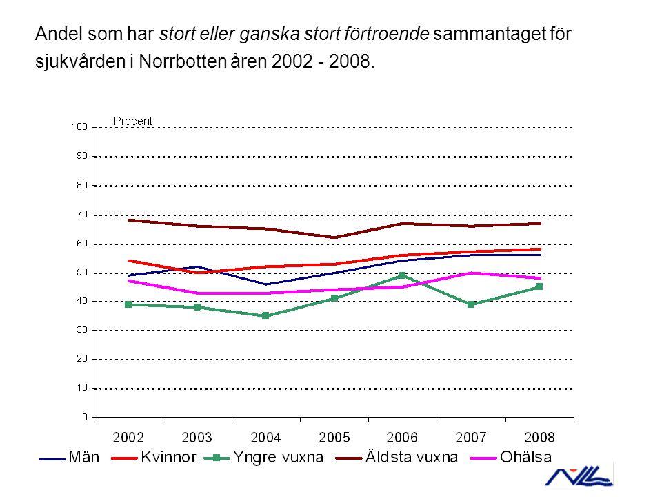 Andel som har stort eller ganska stort förtroende sammantaget för sjukvården i Norrbotten åren 2002 - 2008.