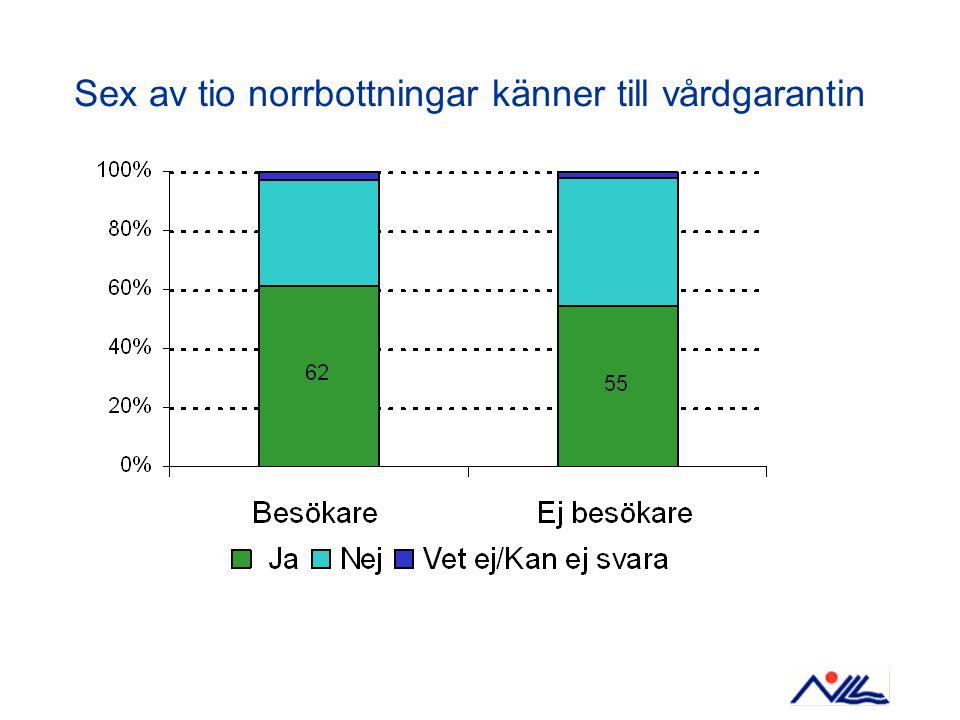Sex av tio norrbottningar känner till vårdgarantin