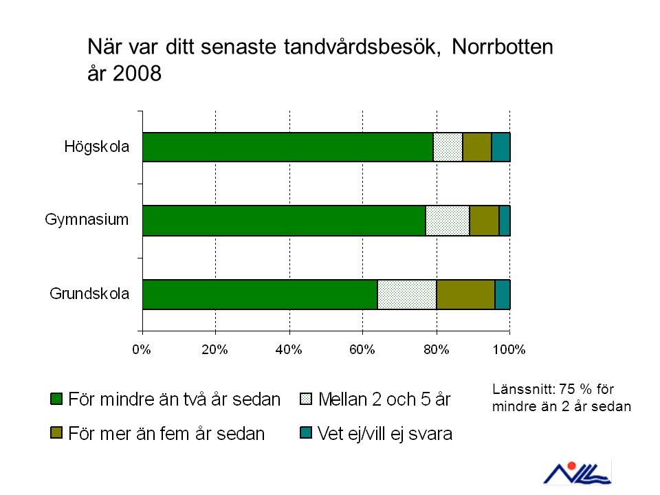 När var ditt senaste tandvårdsbesök, Norrbotten år 2008 Länssnitt: 75 % för mindre än 2 år sedan
