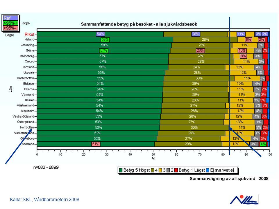 Källa: SKL, Vårdbarometern 2008
