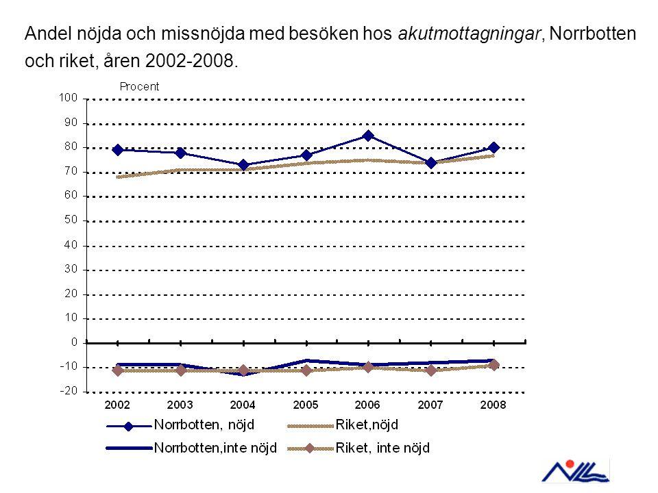 Andel nöjda och missnöjda med besöken hos akutmottagningar, Norrbotten och riket, åren 2002-2008.