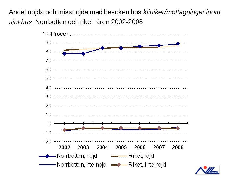 Andel nöjda och missnöjda med besöken hos kliniker/mottagningar inom sjukhus, Norrbotten och riket, åren 2002-2008.