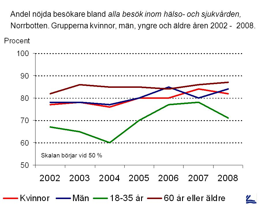 Andel nöjda besökare bland alla besök inom hälso- och sjukvården, Norrbotten.