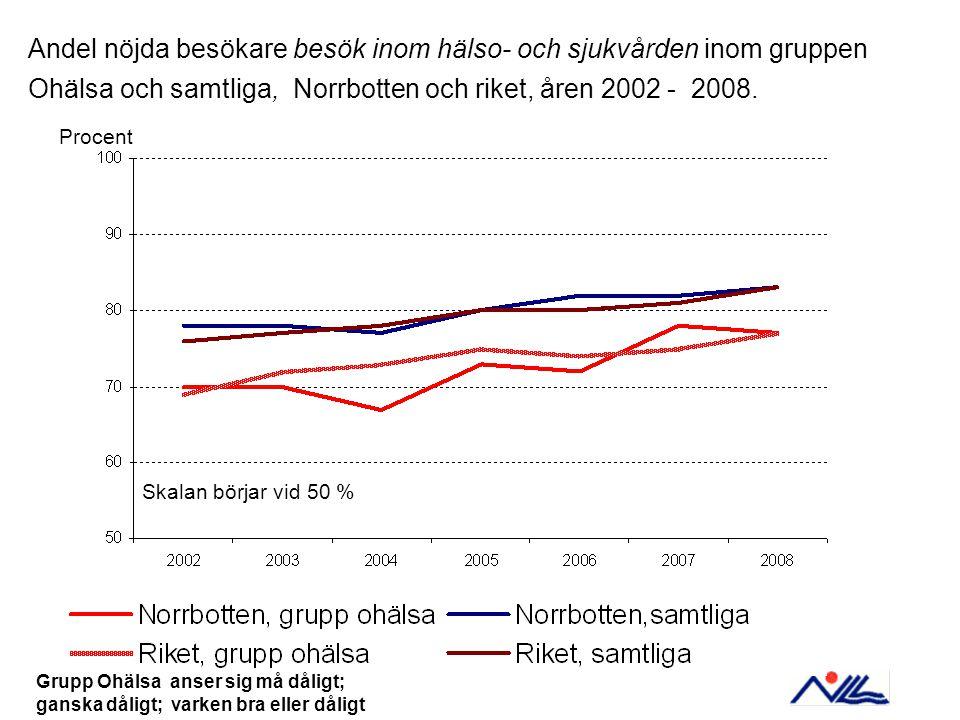 Procent Andel nöjda besökare besök inom hälso- och sjukvården inom gruppen Ohälsa och samtliga, Norrbotten och riket, åren 2002 - 2008.