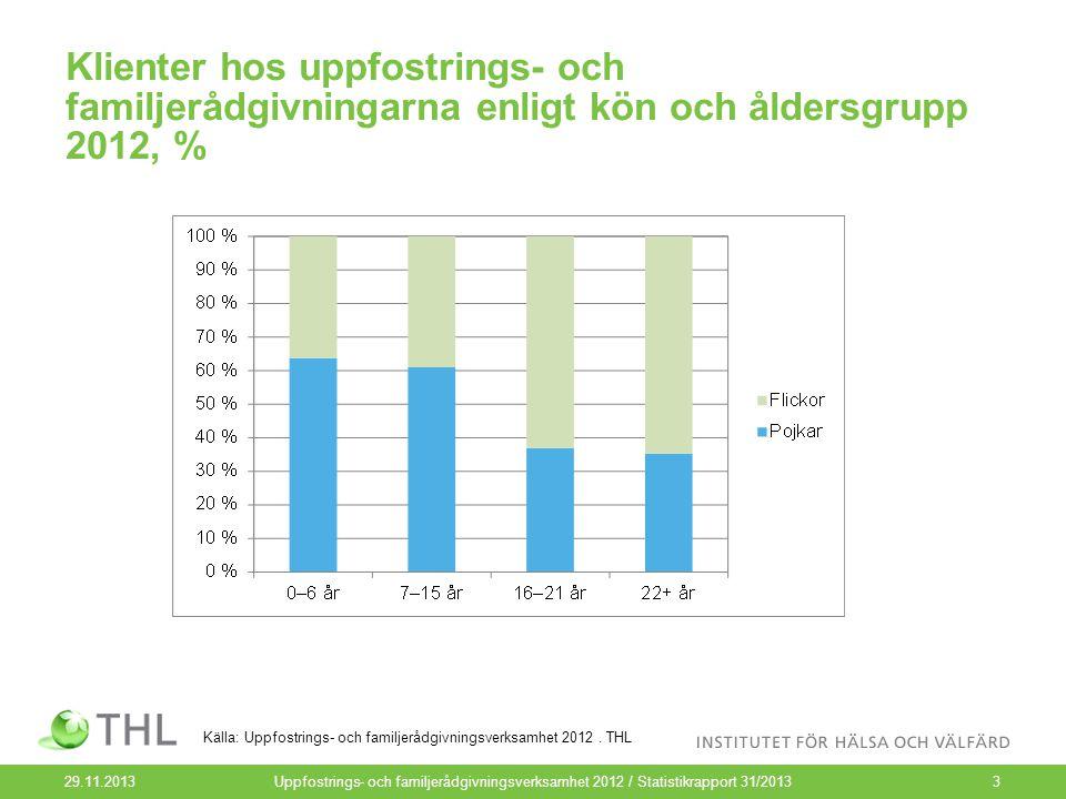Klienter hos uppfostrings- och familjerådgivningarna enligt kön och åldersgrupp 2012, % 29.11.2013Uppfostrings- och familjerådgivningsverksamhet 2012 / Statistikrapport 31/20133 Källa: Uppfostrings- och familjerådgivningsverksamhet 2012.