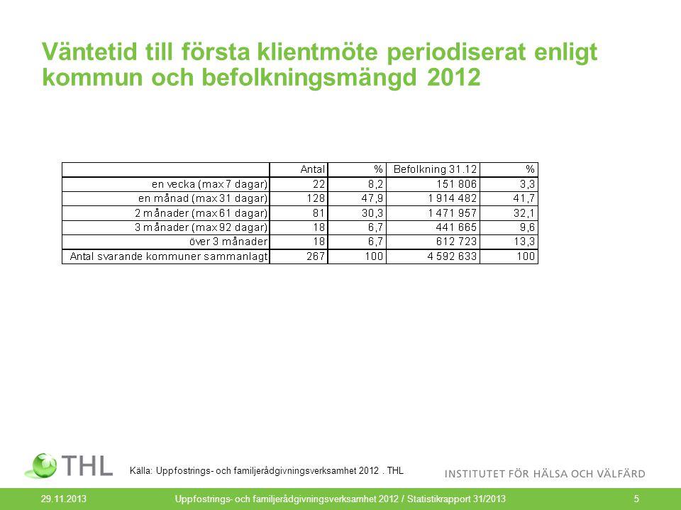 Väntetid till första klientmöte periodiserat enligt kommun och befolkningsmängd 2012 29.11.2013Uppfostrings- och familjerådgivningsverksamhet 2012 / Statistikrapport 31/20135 Källa: Uppfostrings- och familjerådgivningsverksamhet 2012.
