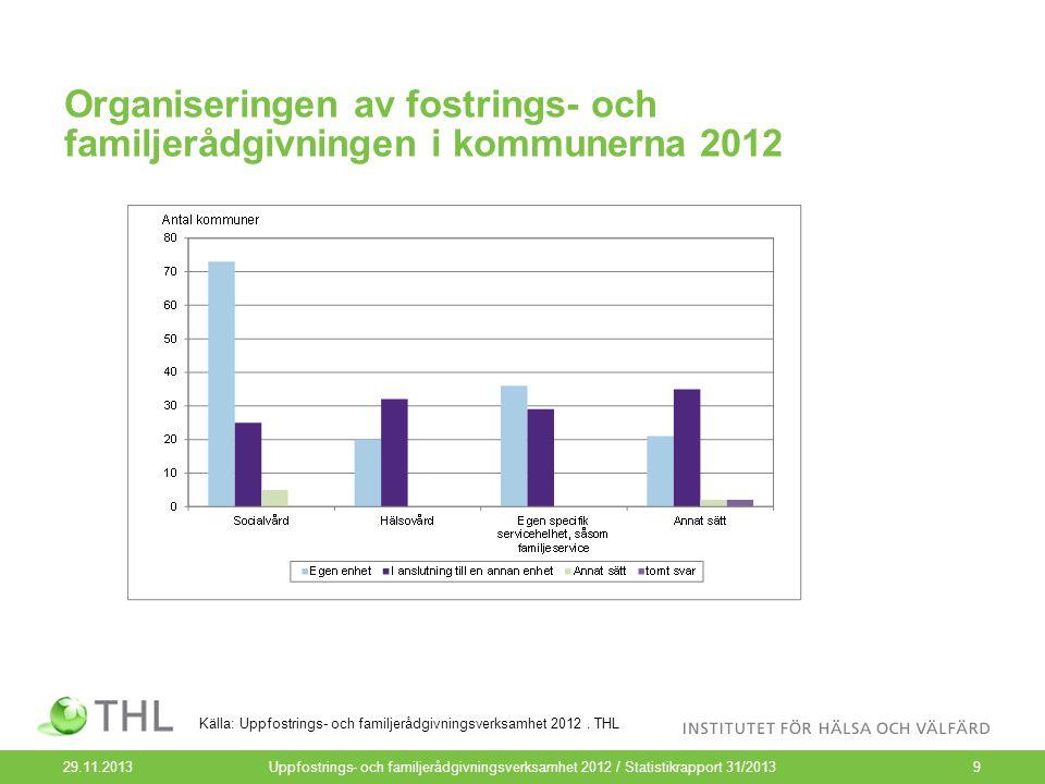 Organiseringen av fostrings- och familjerådgivningen i kommunerna 2012 29.11.2013Uppfostrings- och familjerådgivningsverksamhet 2012 / Statistikrapport 31/20139 Källa: Uppfostrings- och familjerådgivningsverksamhet 2012.