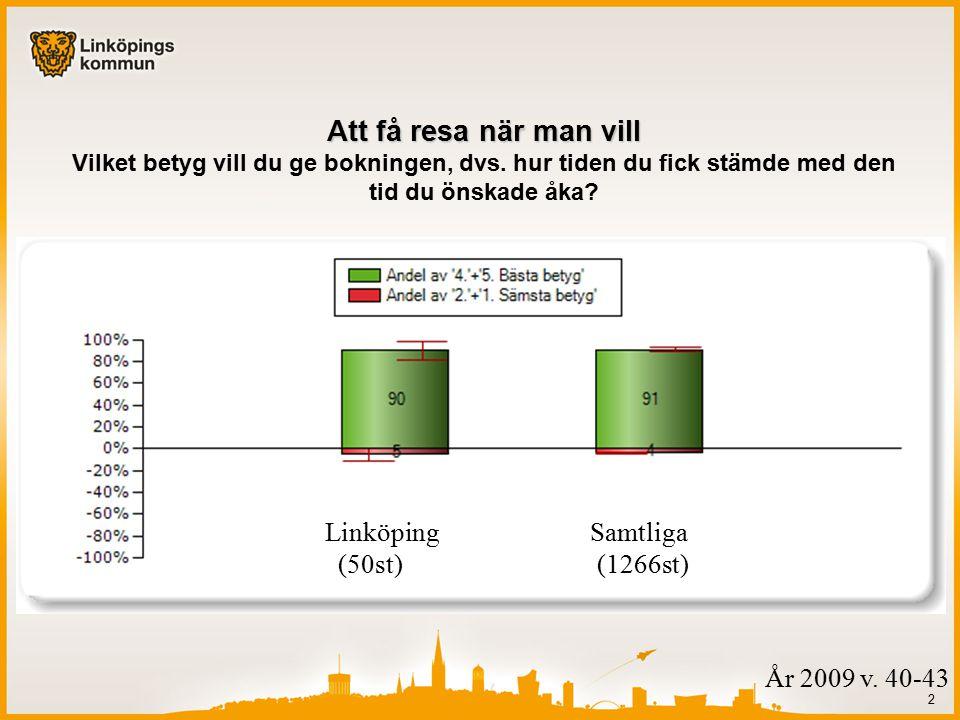 2 Linköping Samtliga (50st) (1266st) Att få resa när man vill Att få resa när man vill Vilket betyg vill du ge bokningen, dvs.