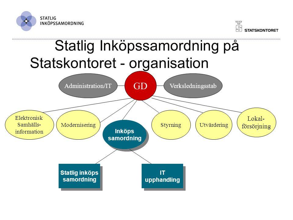 Statlig inköpssamordning  Skall samordna, följa upp och utveckla formerna för en rationell och effektiv inköpsverksamhet.