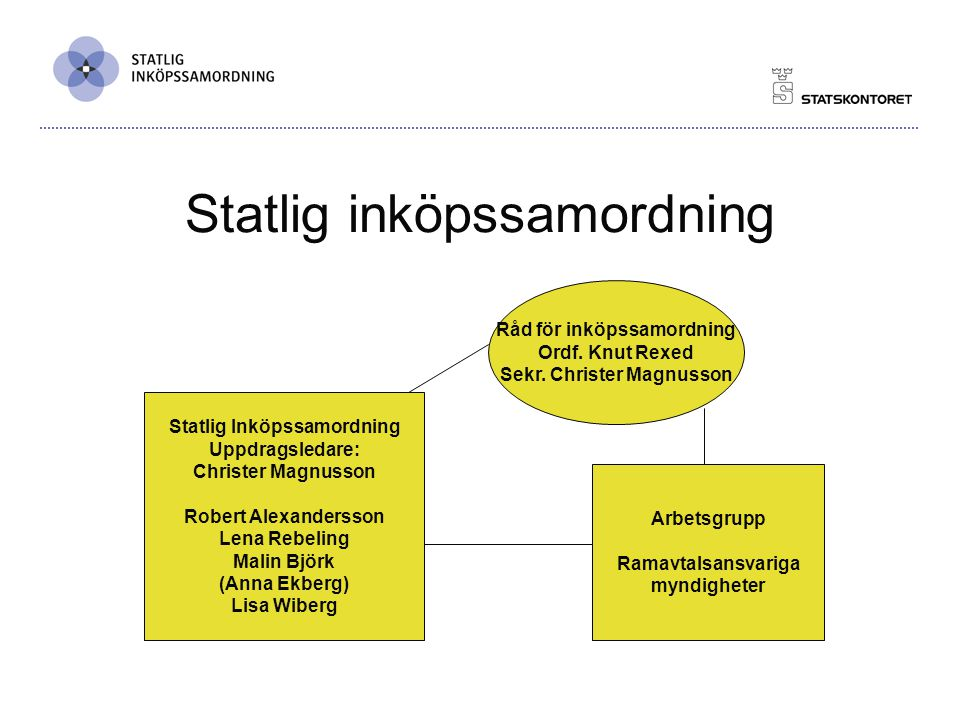 Verksamhetsinriktning Samordning: Nya avtalsområden Avropsberättigade Leverantör/kunddialog Utveckling/effektivisering: Metodutveckling Checklistor m.m.