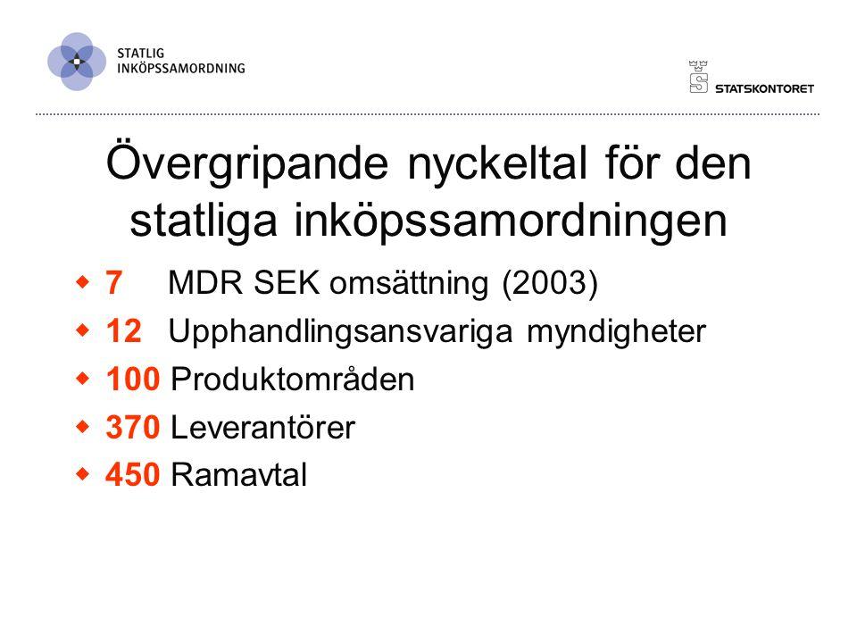 Statlig inköpssamordning  Avropande myndigheter  270 st bokslutsmyndigheter (enl.