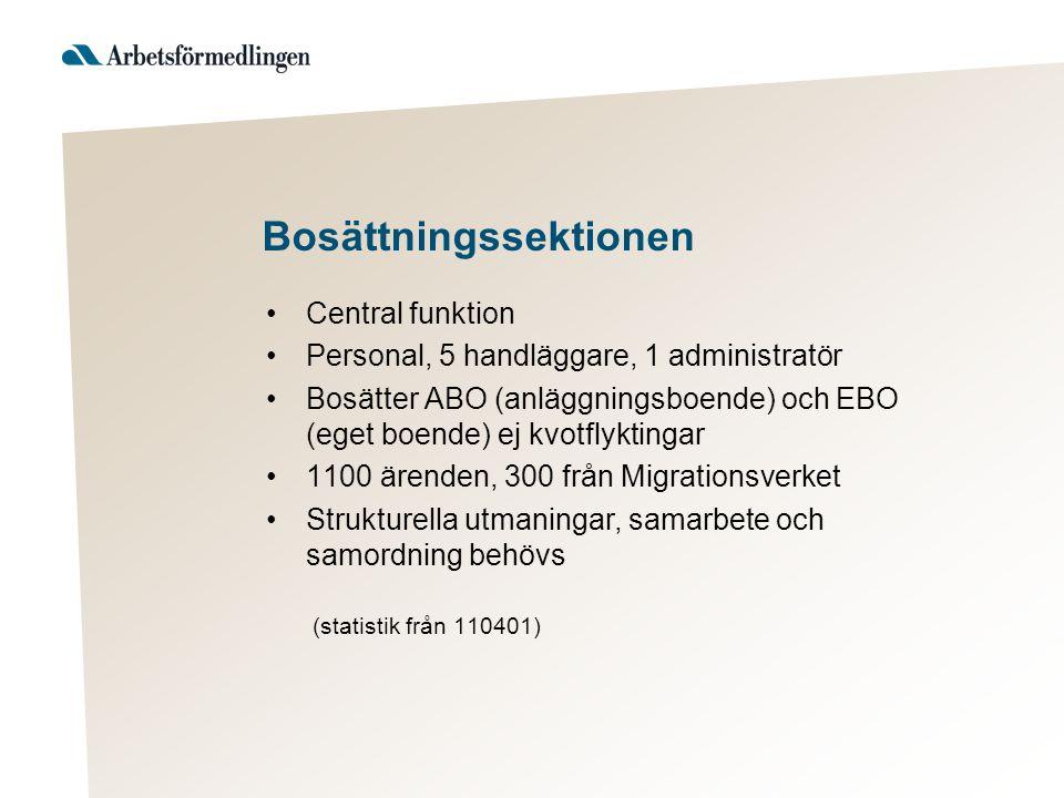 Bosättningssektionen Central funktion Personal, 5 handläggare, 1 administratör Bosätter ABO (anläggningsboende) och EBO (eget boende) ej kvotflyktingar 1100 ärenden, 300 från Migrationsverket Strukturella utmaningar, samarbete och samordning behövs (statistik från 110401)